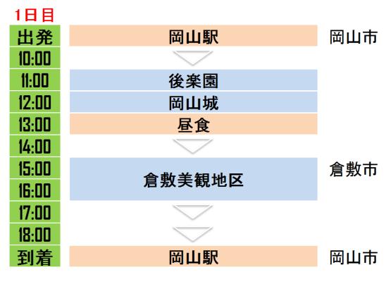 岡山を代表する観光スポットはここ