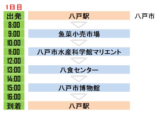 海の幸を思う存分食べることができる青森県八戸市を観光