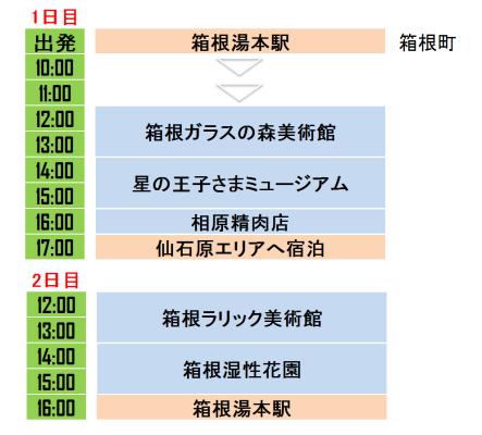 箱根仙石原の一押し美術館を満喫できる旅行プラン