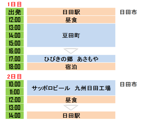 義父の還暦祝旅行~大分県日田へ~