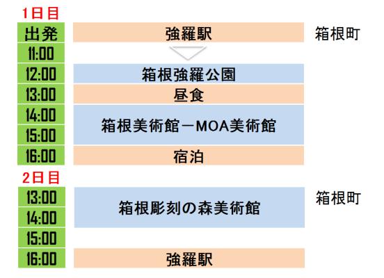 箱根強羅エリアの見どころを網羅する旅行プラン