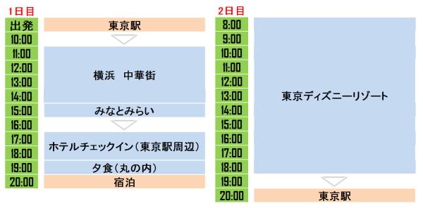 横浜・東京満喫プラン!